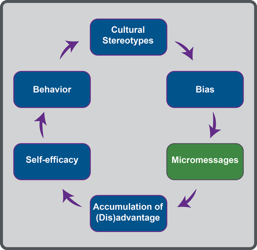 The diagram represents the transmission and reception of micromessages as a perpetual cycle with six components. One leads to or affects the next, in the following order: micromessages, accumulation of advantage or disadvantage, self-efficacy, behavior, cultural stereotypes, and bias. Bias connects back to micromessages.
