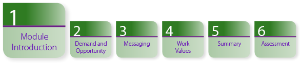 Figure 1: A horizontal chart describing the six sections in the module. Section 1 Module Introduction is highlighted. Section 2: Demand and Opportunity. Section 3: Messaging. Section 4: Work Values. Section 5 Summary. Section 6 Final Assessment