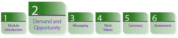 A horizontal chart describing the six sections in the module. Section 1 Module Introduction. Section 2: Demand and Opportunity is highlighted. Section 3: Messaging. Section 4: Work Values. Section 5 Summary. Section 6 Final Assessment.