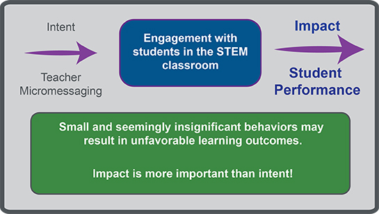 Teachers send micromessages whether they intend to or not. During their engagement with students in the STEM classroom, these micromessages can impact student performance. Small and seemingly insignificant behaviors may result in unfavorable learning outcomes. Impact is more important than intent!